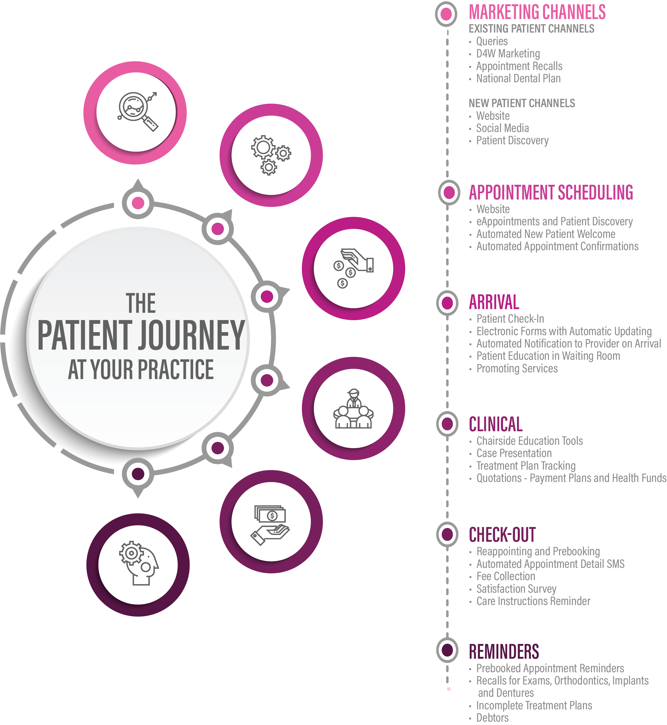 Optimise your patient journey