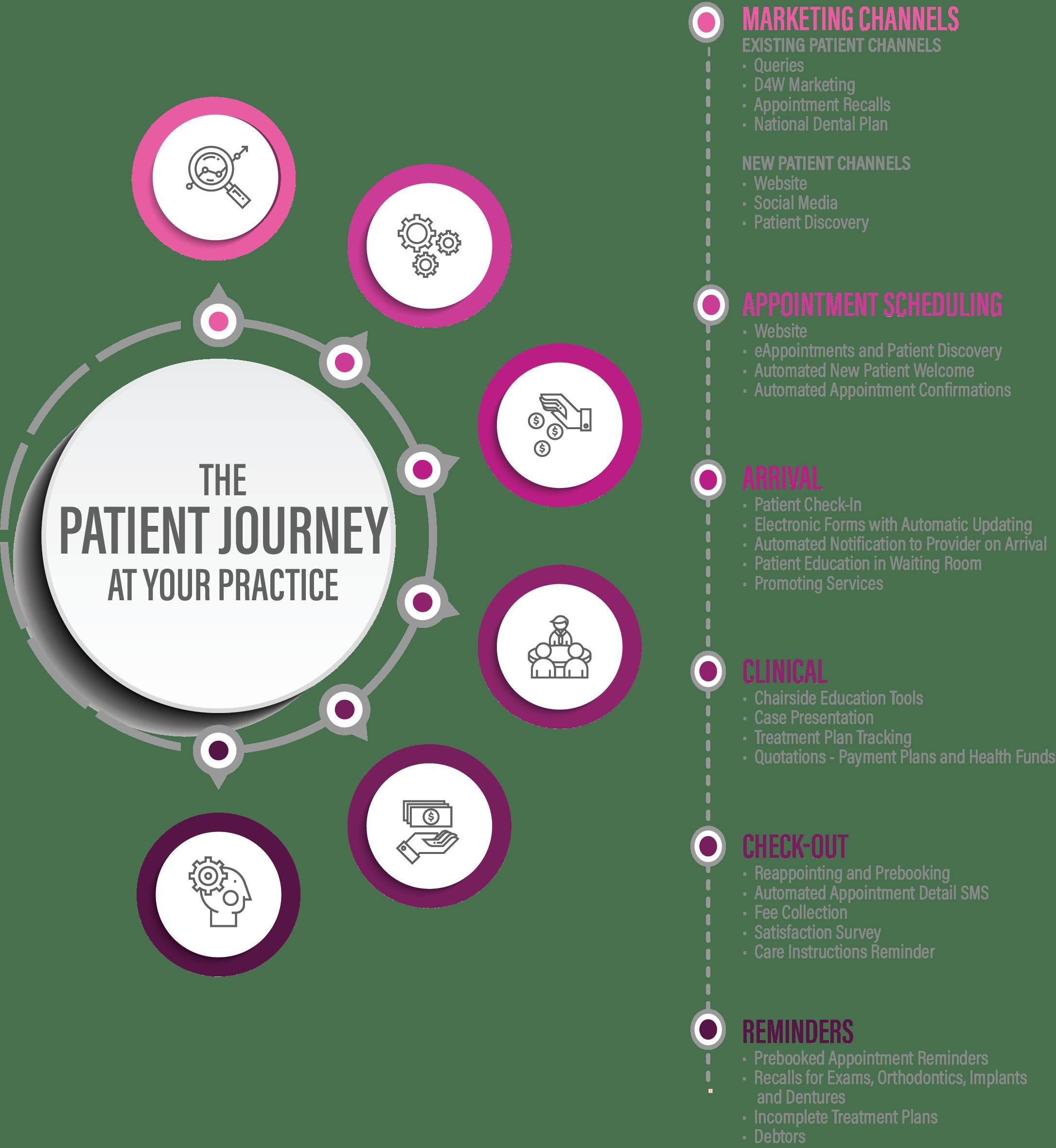 Optimise your patient journey